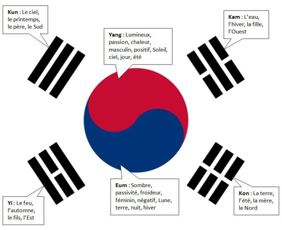 Drapeau coree taegeukki