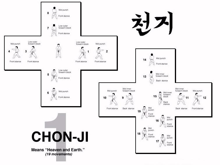 Hyung 1 chonji